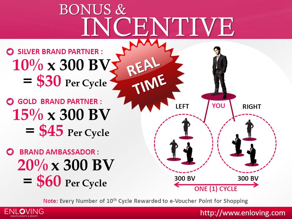 INCENTIVE 10% x 300 BV REAL TIME = $30 Per Cycle 15% x 300 BV