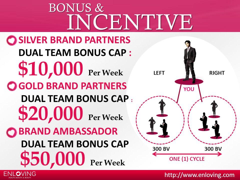 INCENTIVE $10,000 Per Week $20,000 Per Week $50,000 Per Week BONUS &