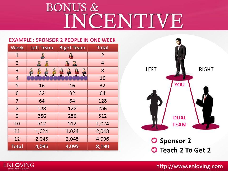 INCENTIVE BONUS & Sponsor 2 Teach 2 To Get 2
