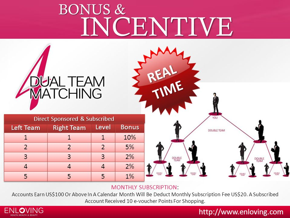 INCENTIVE BONUS & REAL TIME Left Team Right Team Level Bonus %