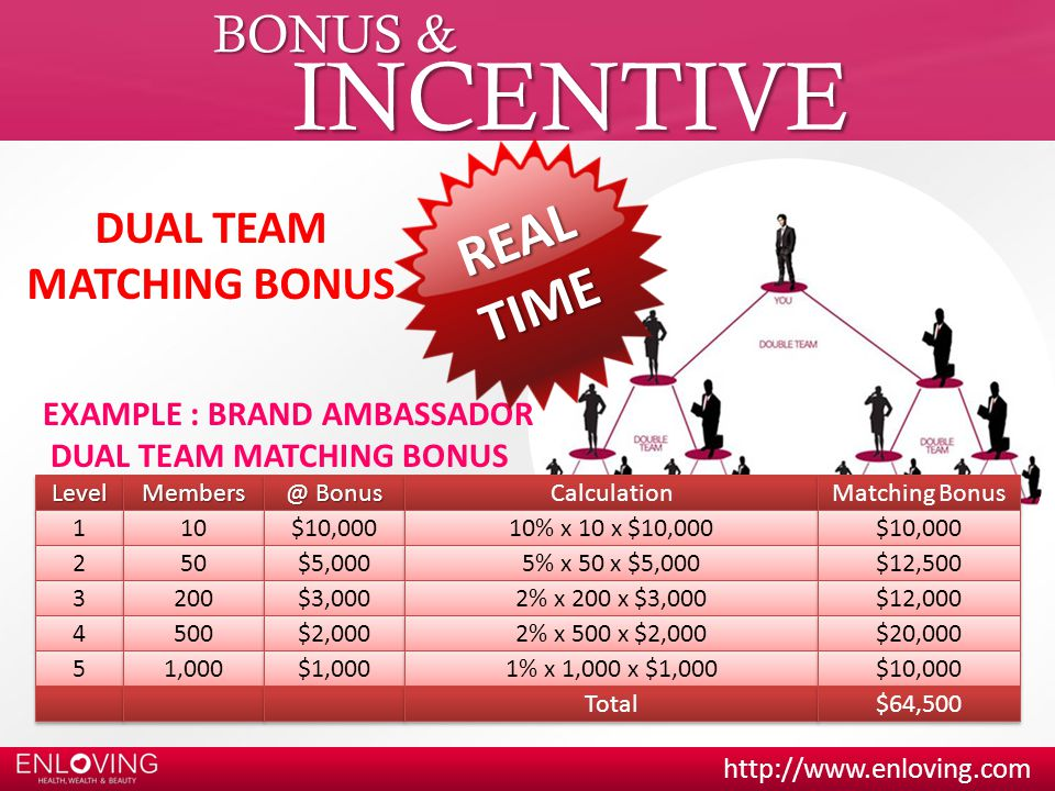 INCENTIVE REAL TIME BONUS & DUAL TEAM MATCHING BONUS