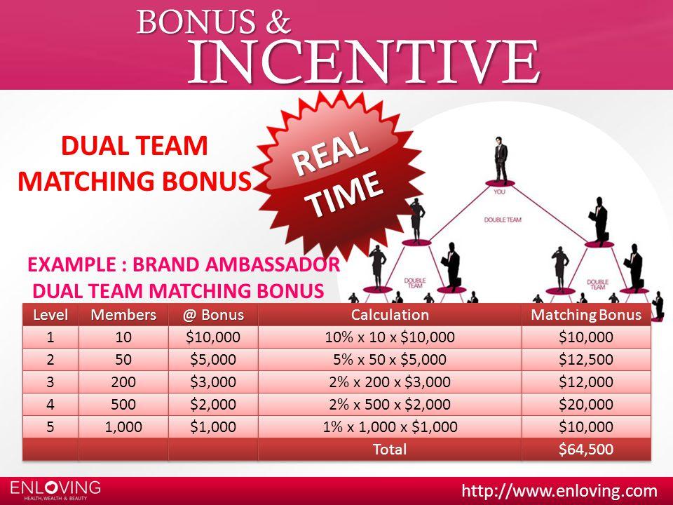 INCENTIVE REAL TIME BONUS & DUAL TEAM MATCHING BONUS