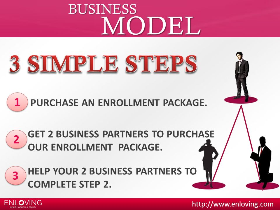 MODEL 3 SIMPLE STEPS BUSINESS 1 2 3 PURCHASE AN ENROLLMENT PACKAGE.
