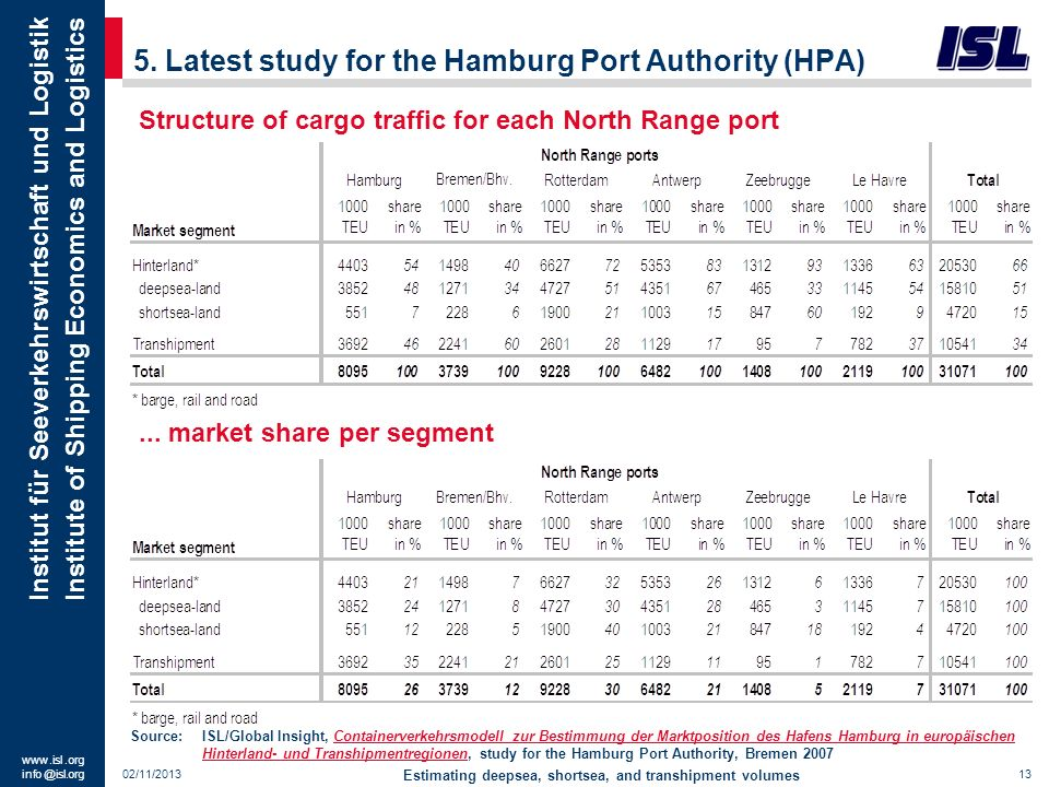 5. Latest study for the Hamburg Port Authority (HPA)
