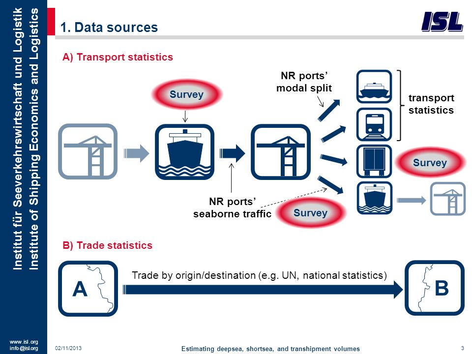 (transport statistics)