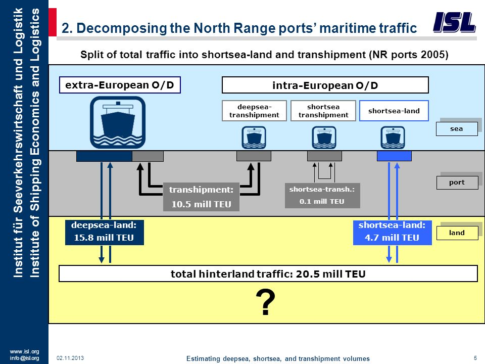 2. Decomposing the North Range ports' maritime traffic