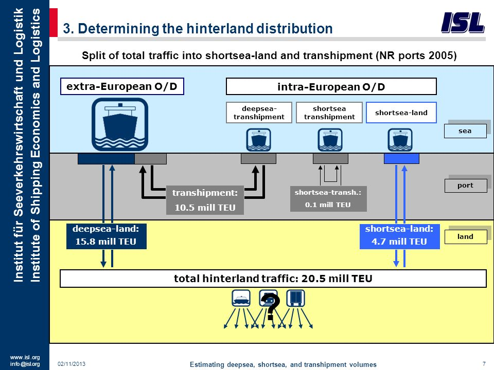 3. Determining the hinterland distribution