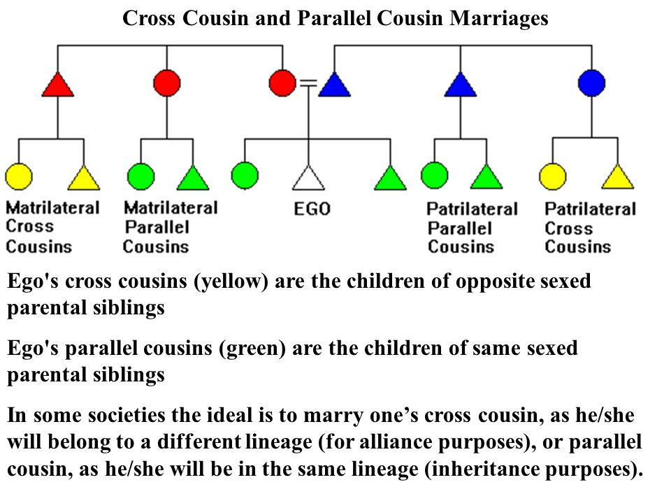 Cross Cousin and Parallel Cousin Marriages