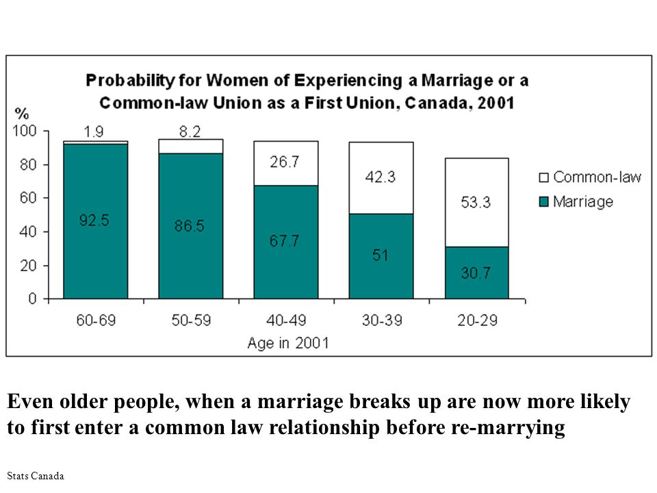 Even older people, when a marriage breaks up are now more likely to first enter a common law relationship before re-marrying