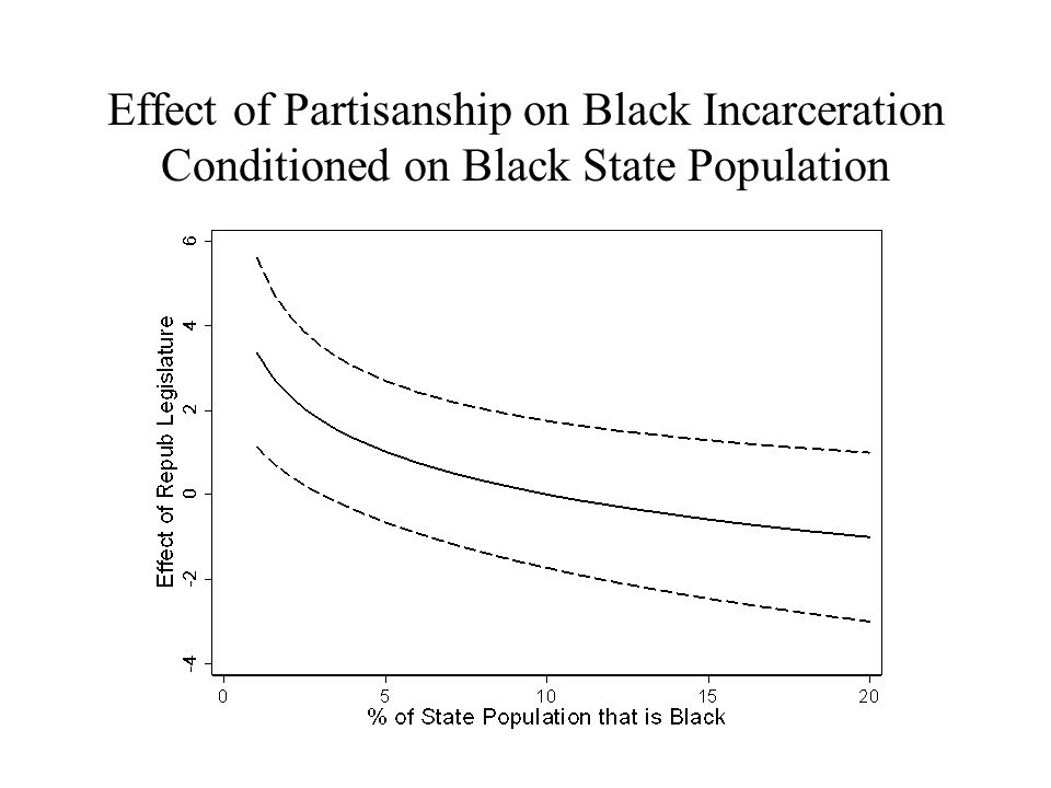 Effect of Partisanship on Black Incarceration Conditioned on Black State Population