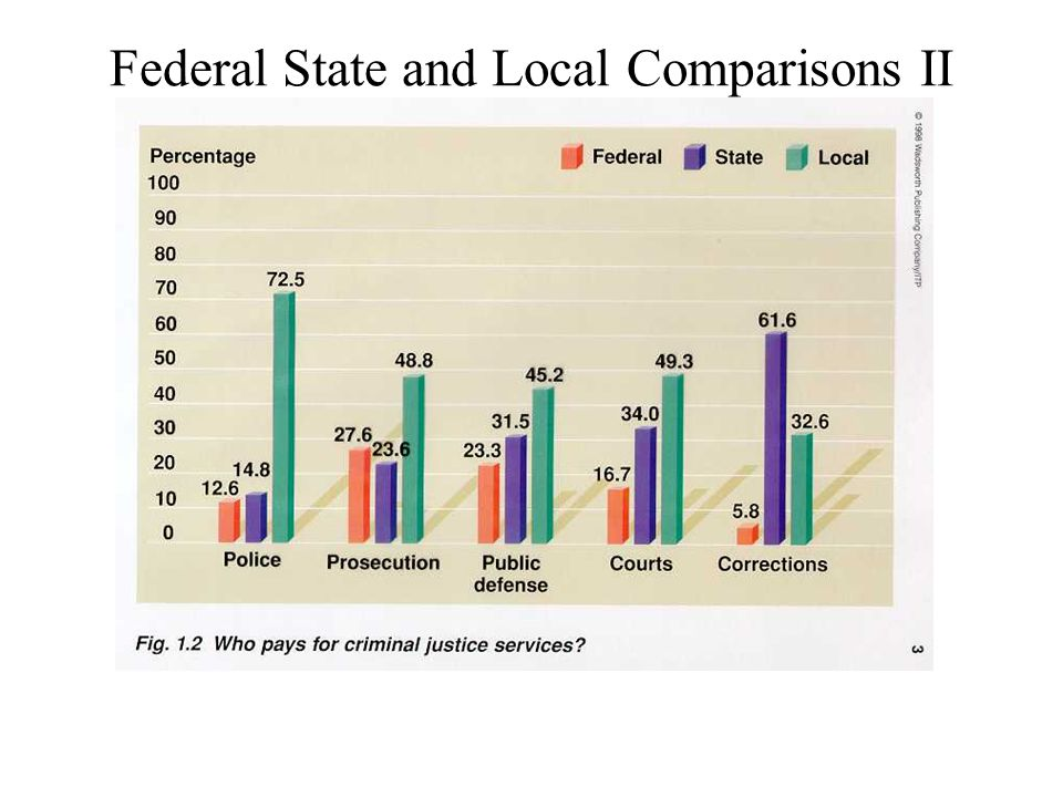 Federal State and Local Comparisons II