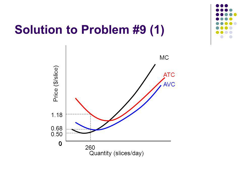 Solution to Problem #9 (1)