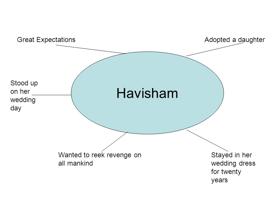 Havisham Great Expectations Adopted a daughter