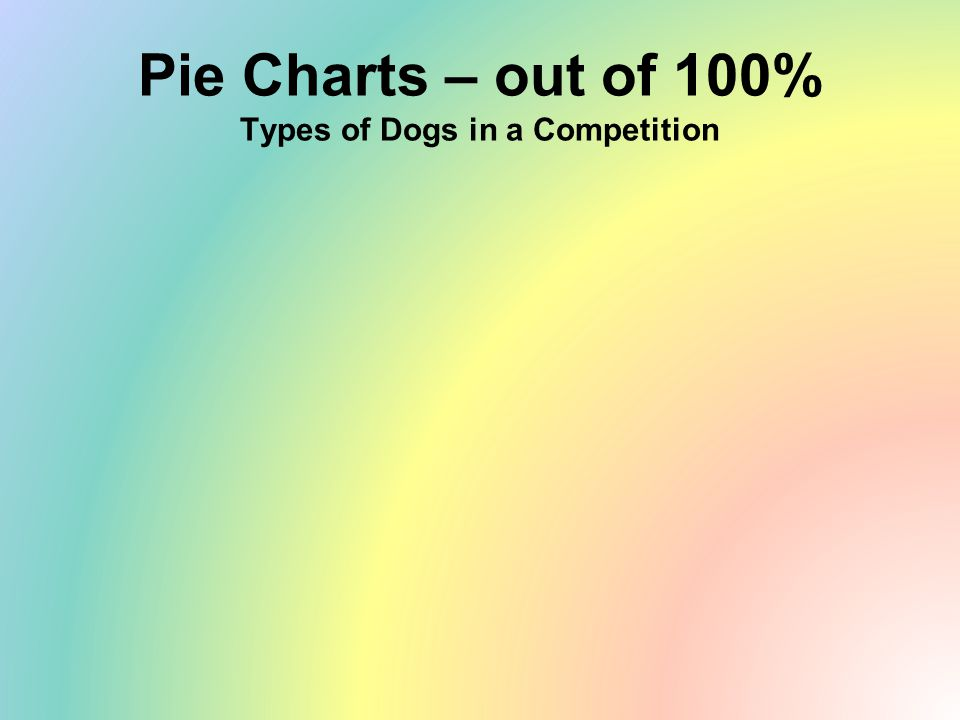 Pie Charts – out of 100% Types of Dogs in a Competition