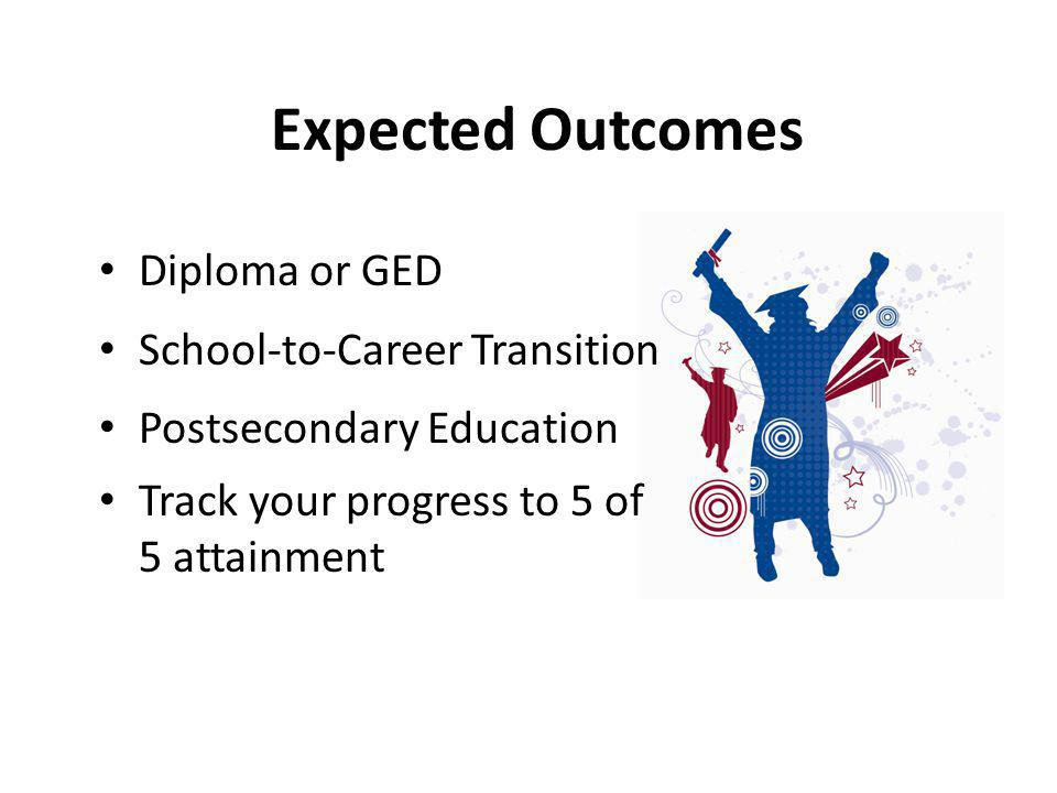 Expected Outcomes Diploma or GED School-to-Career Transition