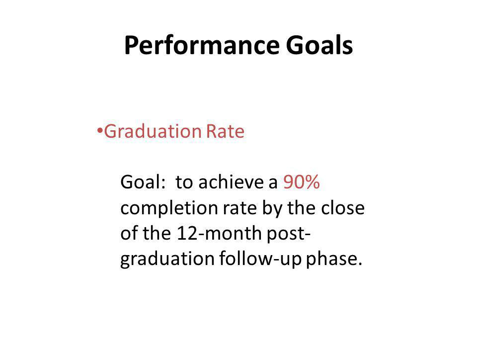 Performance Goals Graduation Rate