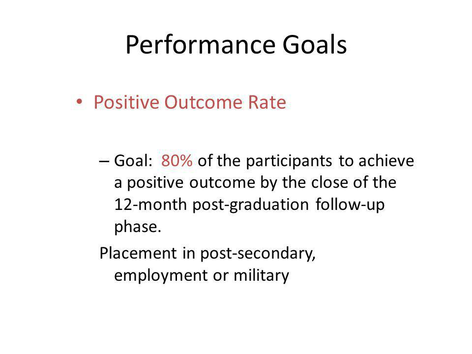 Performance Goals Positive Outcome Rate