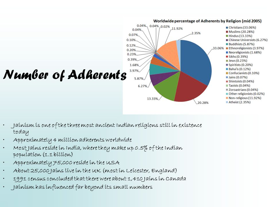 Number of Adherents Jainism is one of the three most ancient Indian religions still in existence today.