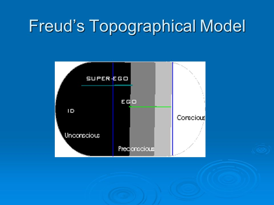 Freud's Topographical Model