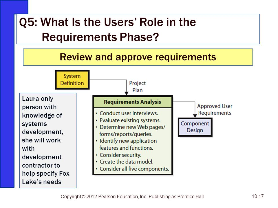 Q5: What Is the Users' Role in the Requirements Phase