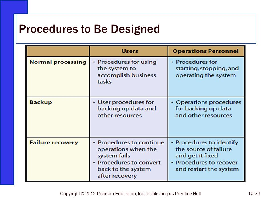 Procedures to Be Designed