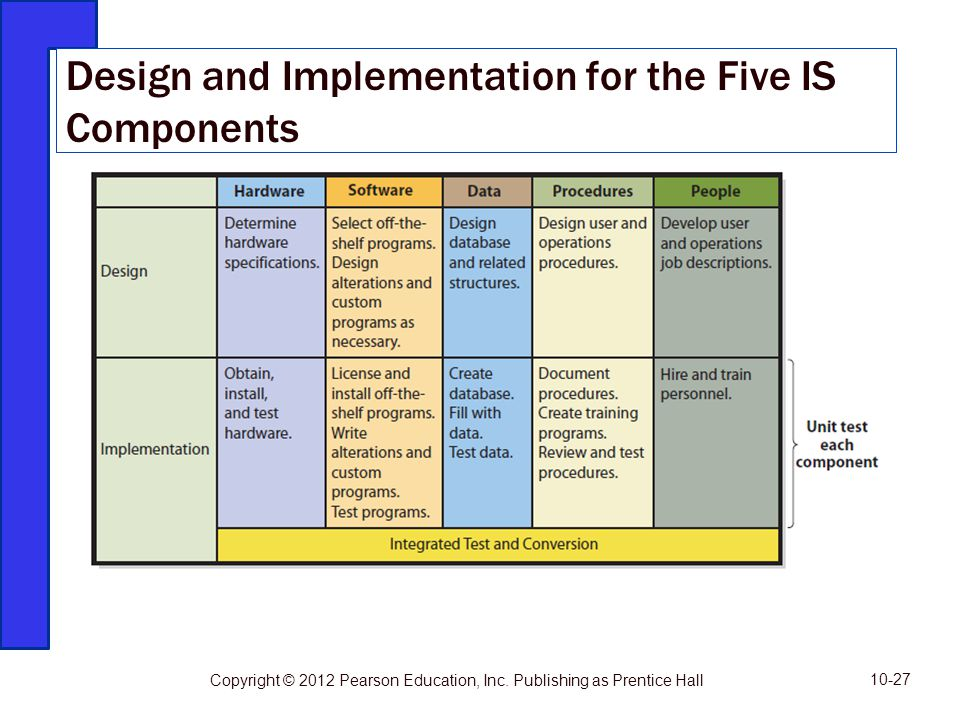 Design and Implementation for the Five IS Components