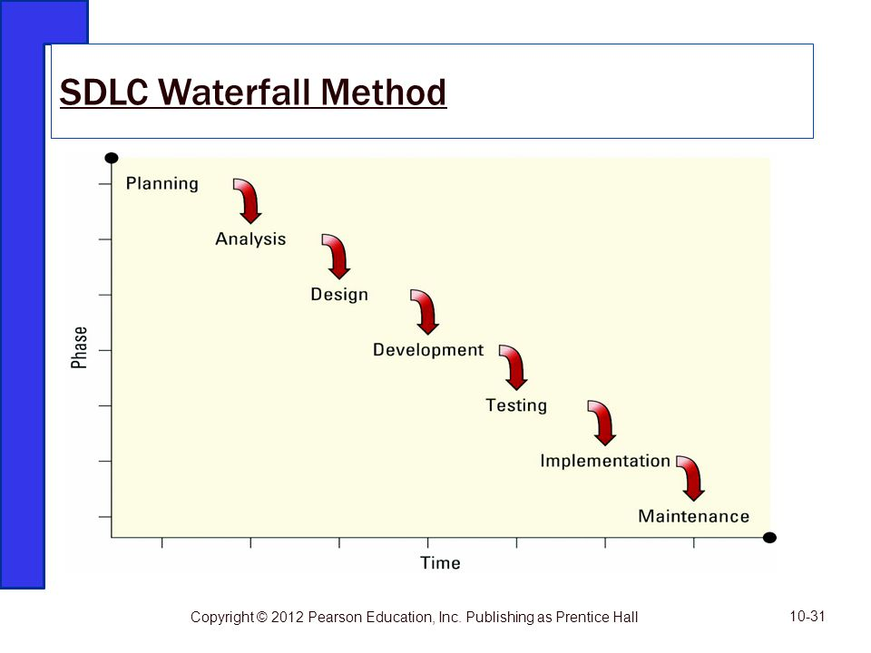 SDLC Waterfall Method Copyright © 2012 Pearson Education, Inc. Publishing as Prentice Hall