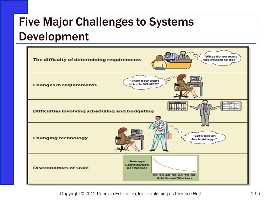 Five Major Challenges to Systems Development
