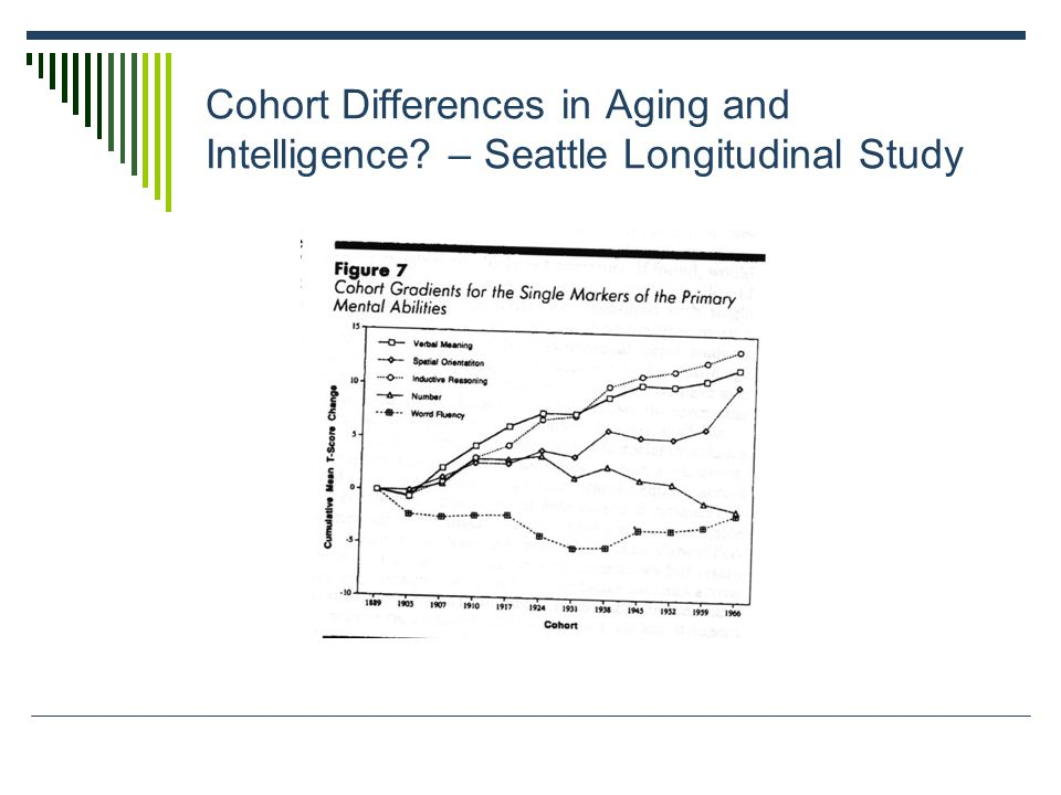 Cohort Differences in Aging and Intelligence