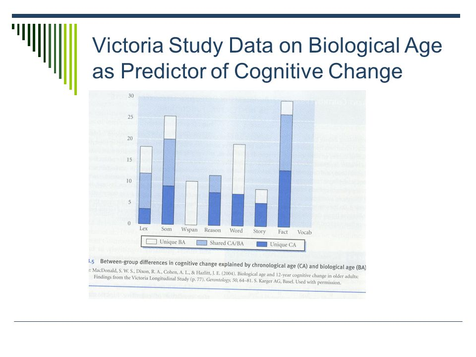 Victoria Study Data on Biological Age as Predictor of Cognitive Change