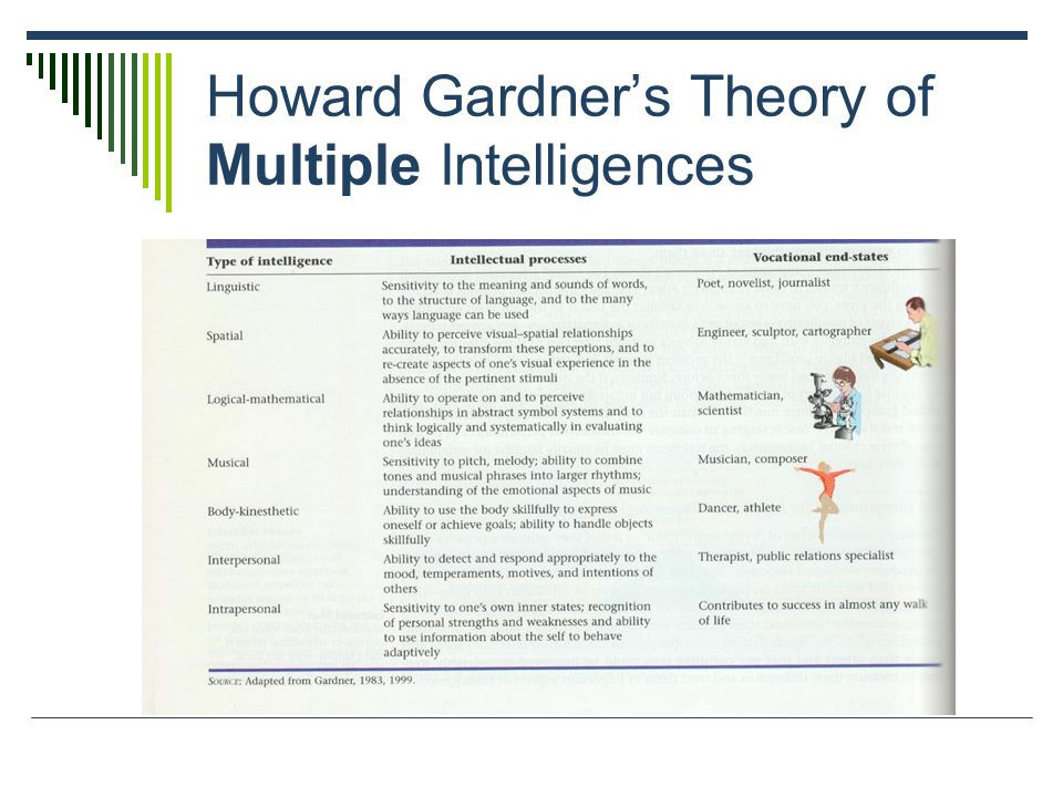 Howard Gardner's Theory of Multiple Intelligences