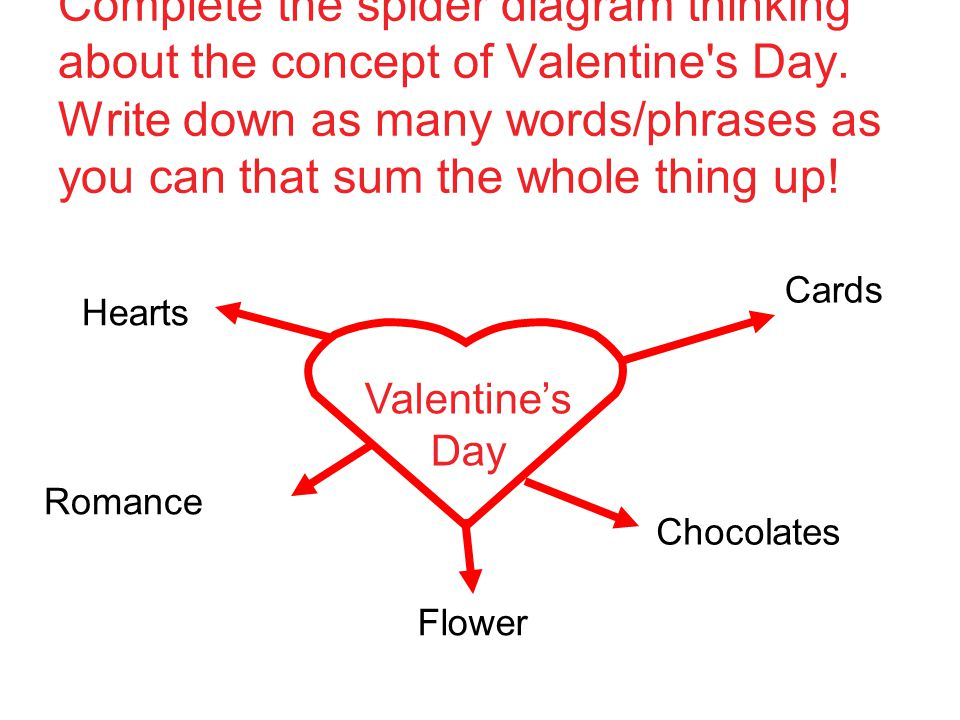 Complete the spider diagram thinking about the concept of Valentine s Day. Write down as many words/phrases as you can that sum the whole thing up!