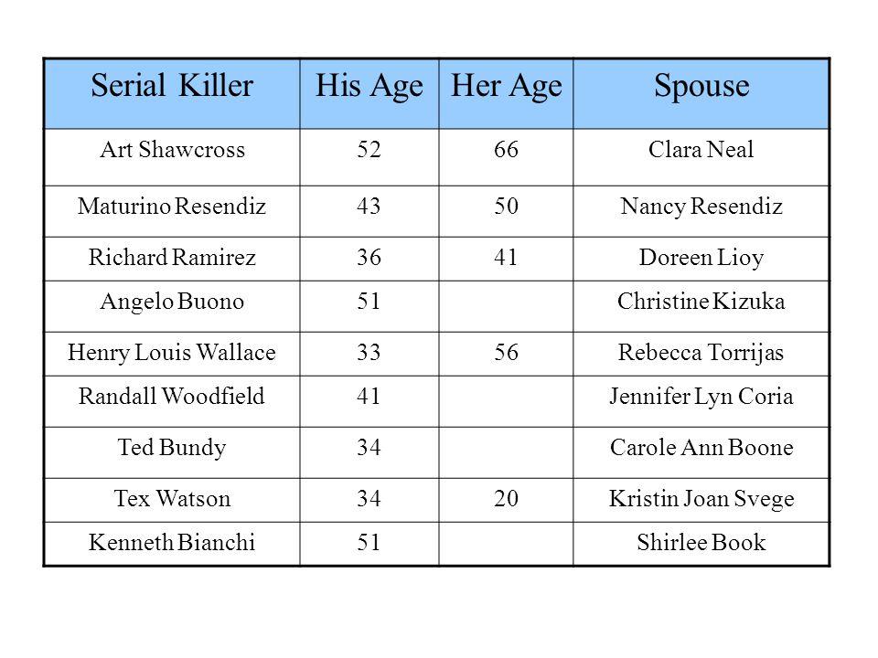Serial Killer His Age Her Age Spouse Art Shawcross 52 66 Clara Neal