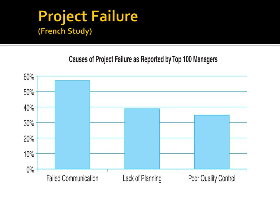 Project Failure (French Study)