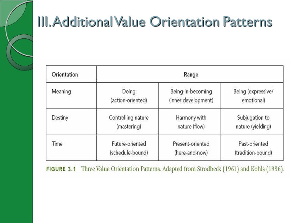 III. Additional Value Orientation Patterns