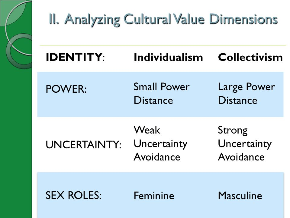 II. Analyzing Cultural Value Dimensions