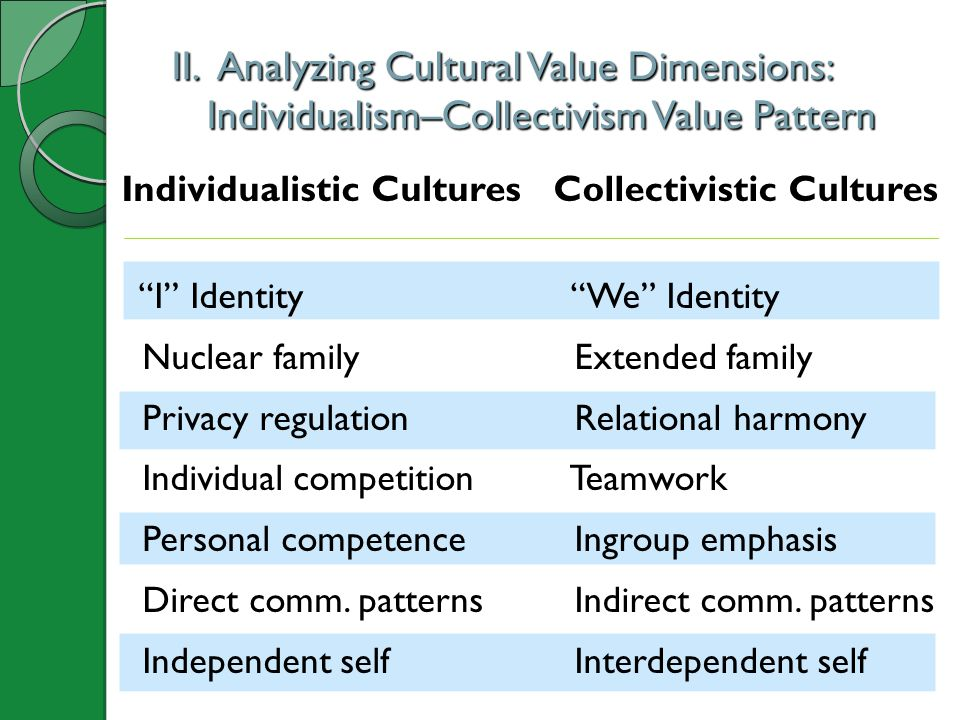 II. Analyzing Cultural Value Dimensions: Individualism–Collectivism Value Pattern