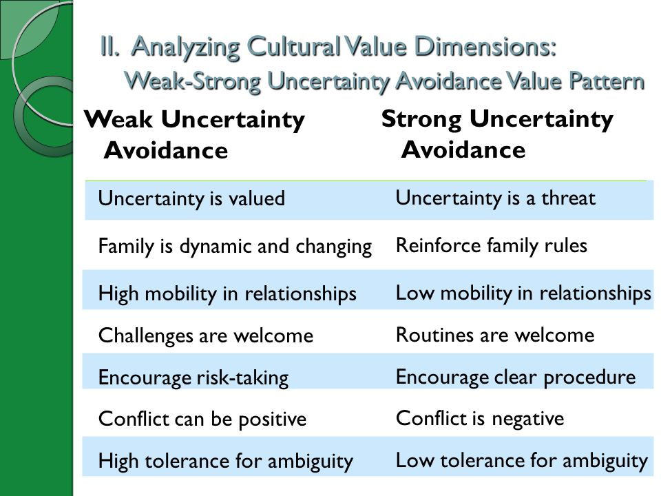 II. Analyzing Cultural Value Dimensions: Weak-Strong Uncertainty Avoidance Value Pattern