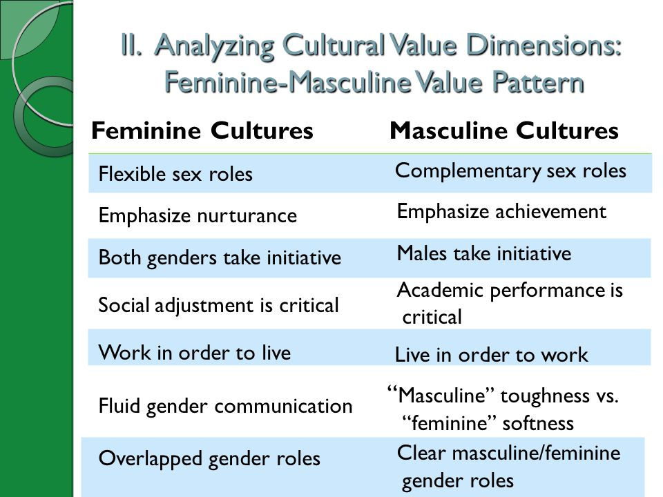 II. Analyzing Cultural Value Dimensions: Feminine-Masculine Value Pattern