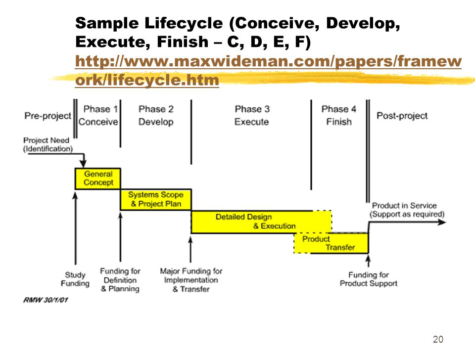 Sample Lifecycle (Conceive, Develop, Execute, Finish – C, D, E, F) http://www.maxwideman.com/papers/framework/lifecycle.htm
