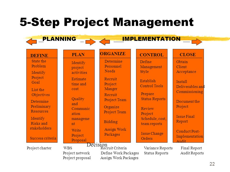 5-Step Project Management PLANNING IMPLEMENTATION