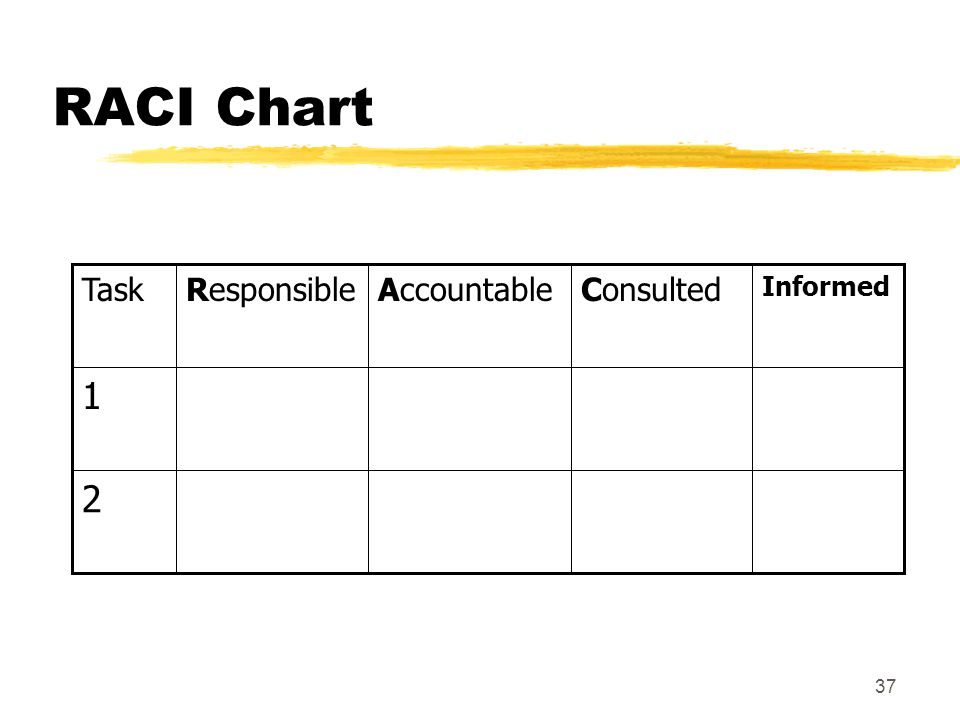 RACI Chart 2 1 Informed Consulted Accountable Responsible Task