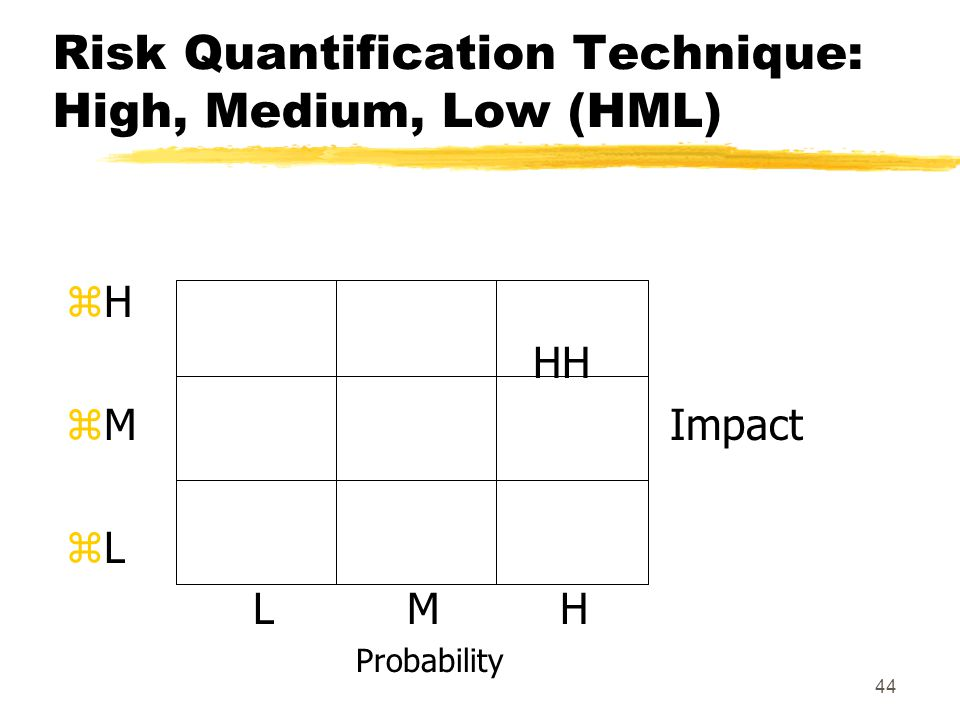 Risk Quantification Technique: High, Medium, Low (HML)