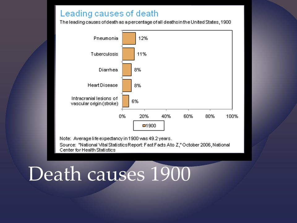 Death causes 1900