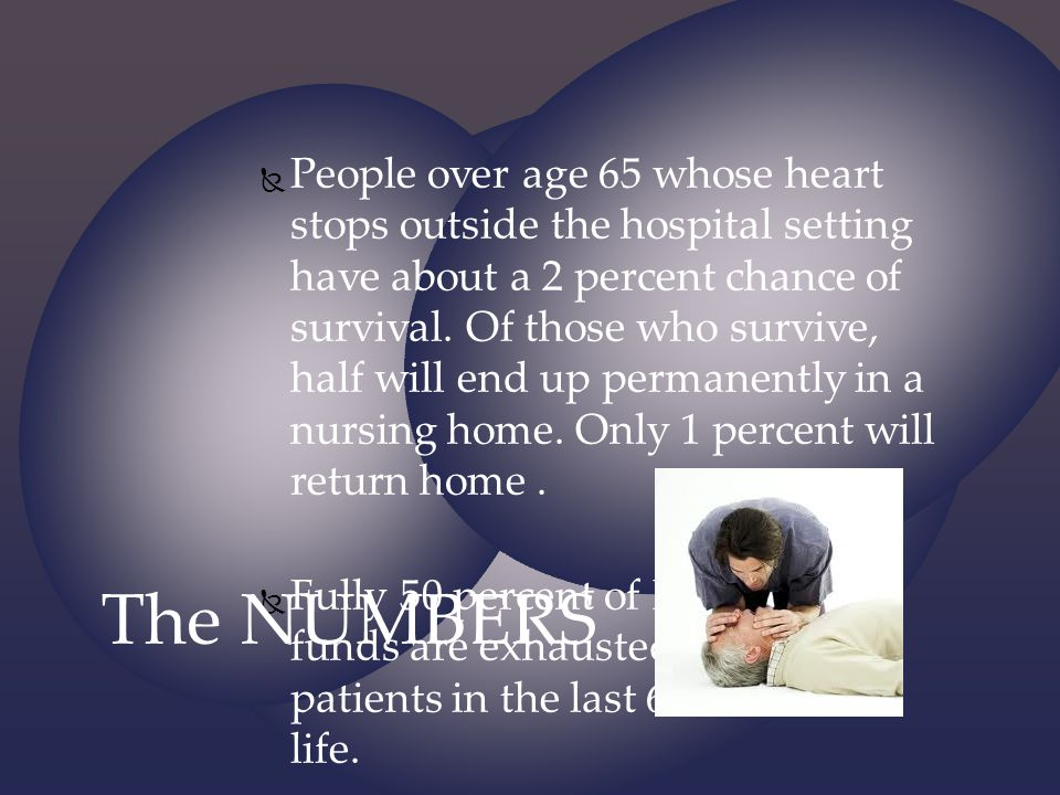 People over age 65 whose heart stops outside the hospital setting have about a 2 percent chance of survival. Of those who survive, half will end up permanently in a nursing home. Only 1 percent will return home .