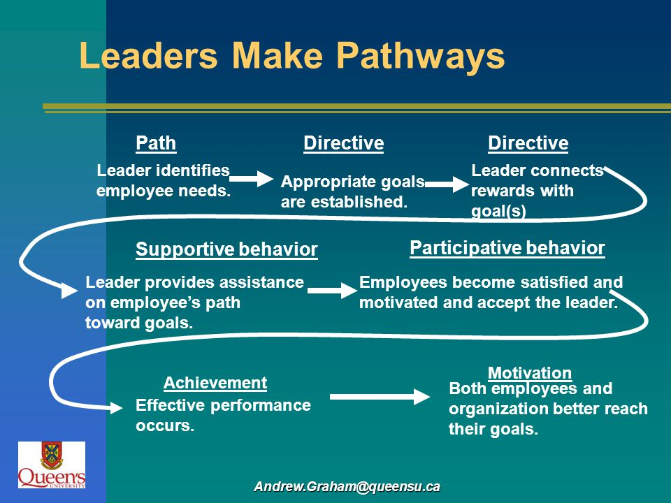 Leaders Make Pathways Path Directive Directive Supportive behavior