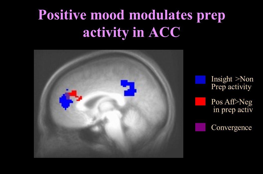Positive mood modulates prep activity in ACC
