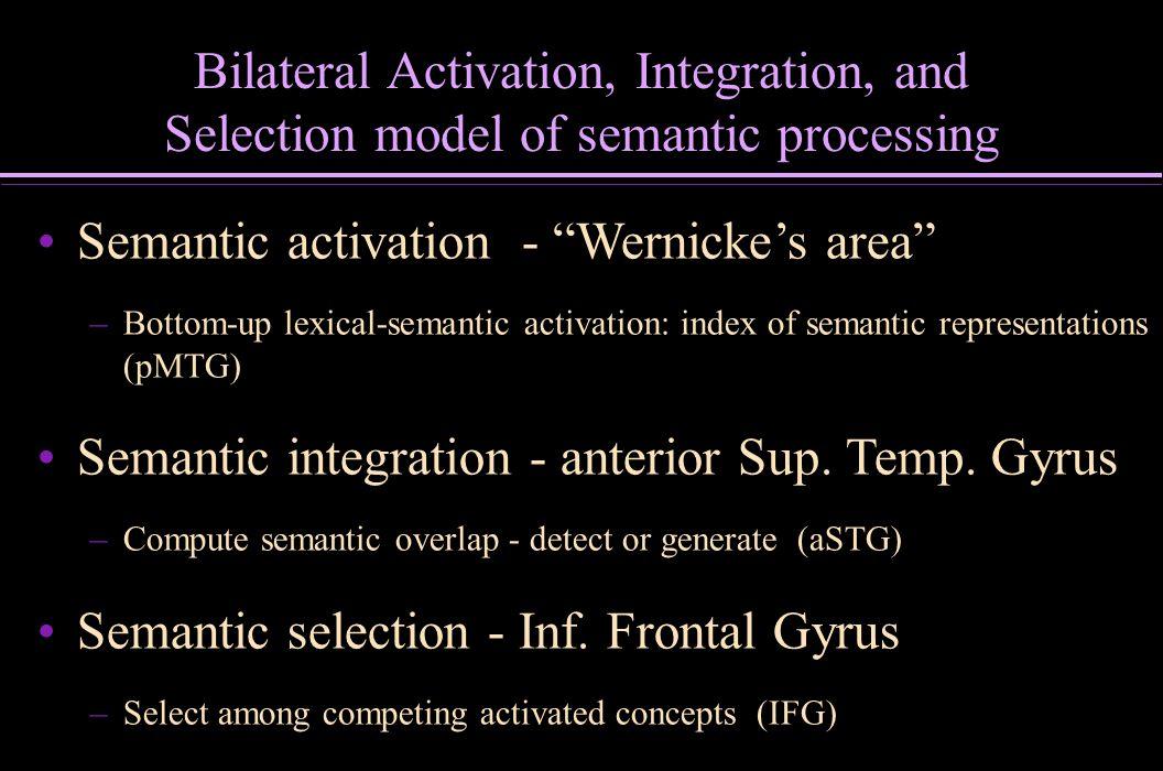 Semantic activation - Wernicke's area