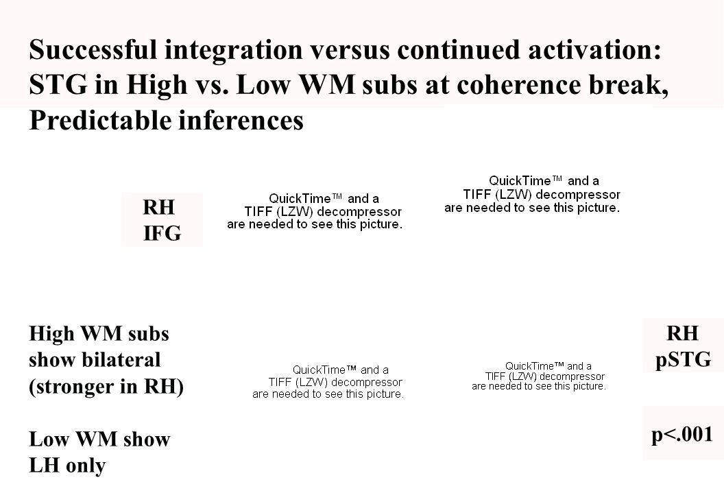 Successful integration versus continued activation: