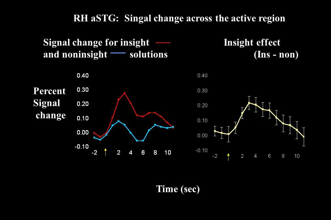 RH aSTG: Singal change across the active region